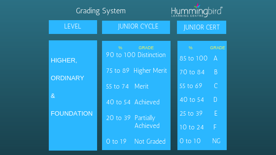 New Junior Cert grades